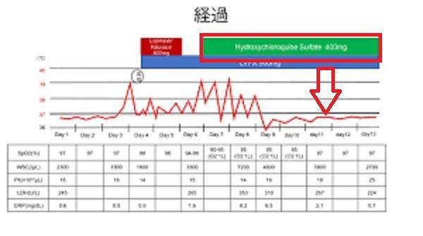 クロロキン投与による発熱の改善を示す臨床経過図