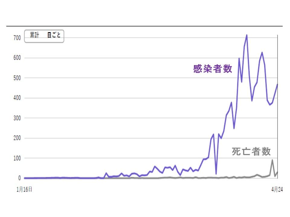 日本での感染者数 死亡者数の経時的変化を示すグラフ