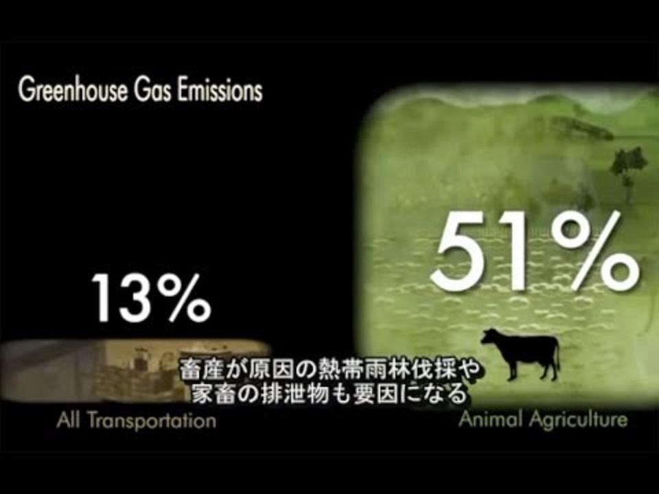 畜産による森林伐採について説明した図