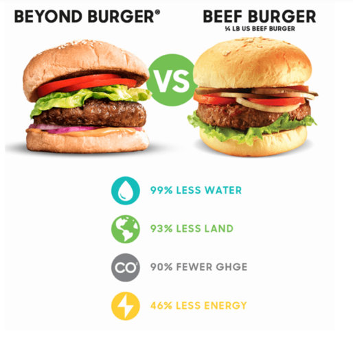 代替肉の製造では水の利用も温室効果ガス排出も少なくてすむことを示すグラフ