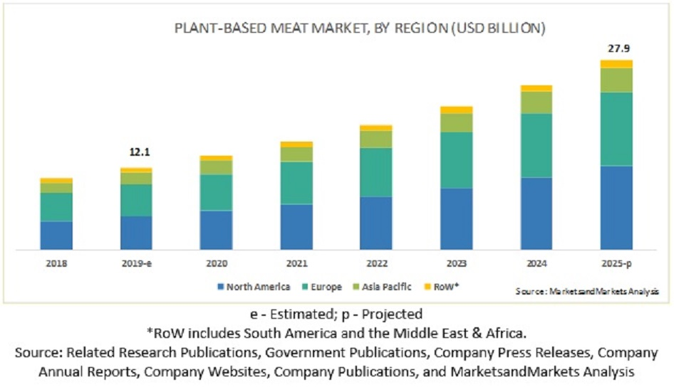 ヨーロッパでの植物由来のタンパク質の増加の経時的変化を示すグラフ