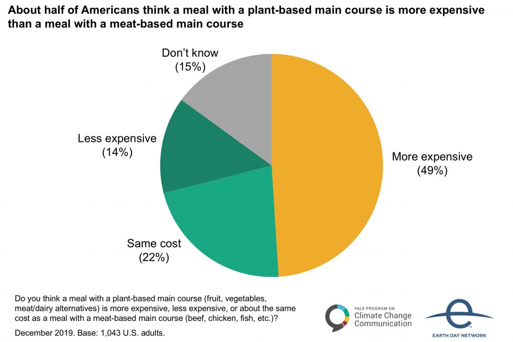 植物肉の価格が高いことを示すグラフ