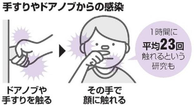 洗っていない手で目 鼻 口などを触っている様子