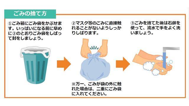 ゴミの出し方を説明する図