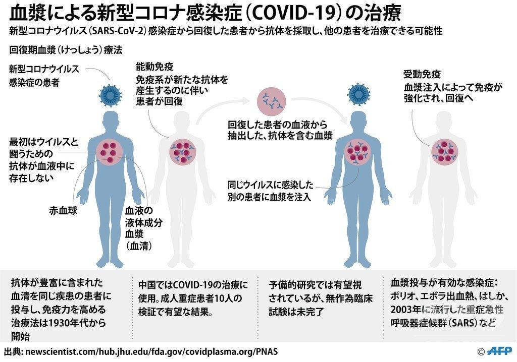 血漿療法について説明した図