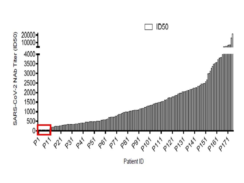 抗体価が低い人が存在することを示すグラフ