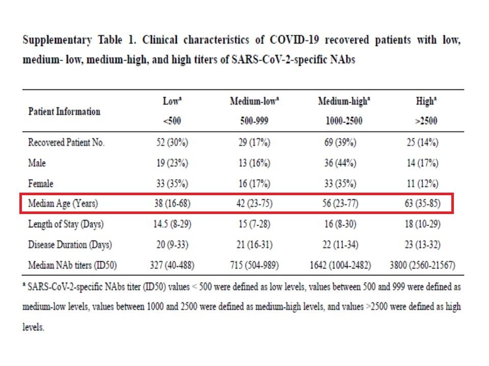 抗体価が低い人は若年であることを示す表