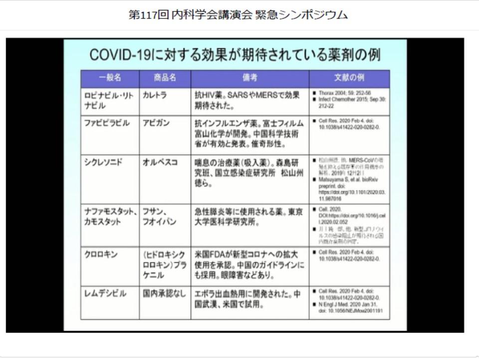 新型コロナウイルス治療に試みられている薬をまとめた表