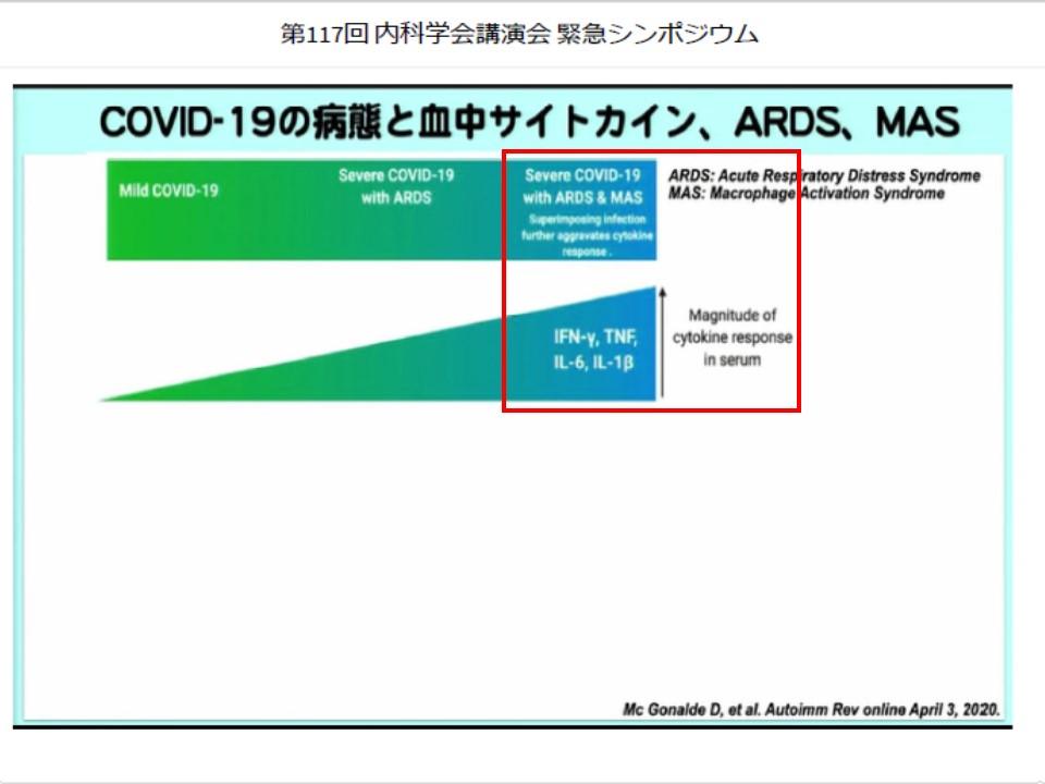 サイトカイン産生量の増加を示す図