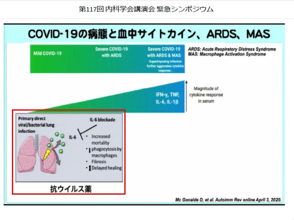 初期の抗ウイルス薬治療を示す図