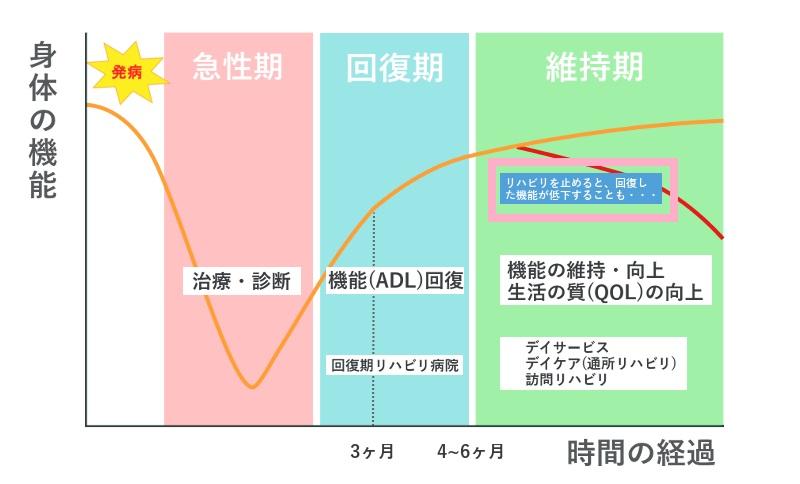 リハビリの回復 維持について説明する図