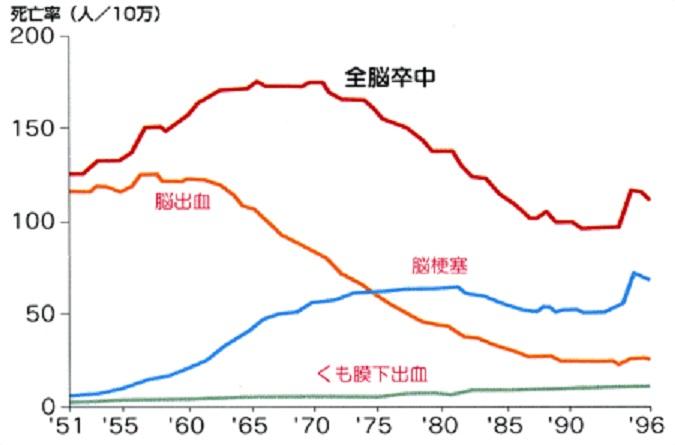脳出血 脳梗塞の発症頻度の経時的変化を示すグラフ