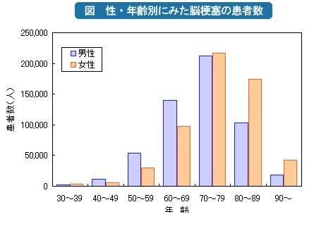年齢 性別ごとの脳梗塞発症率を示すグラフ
