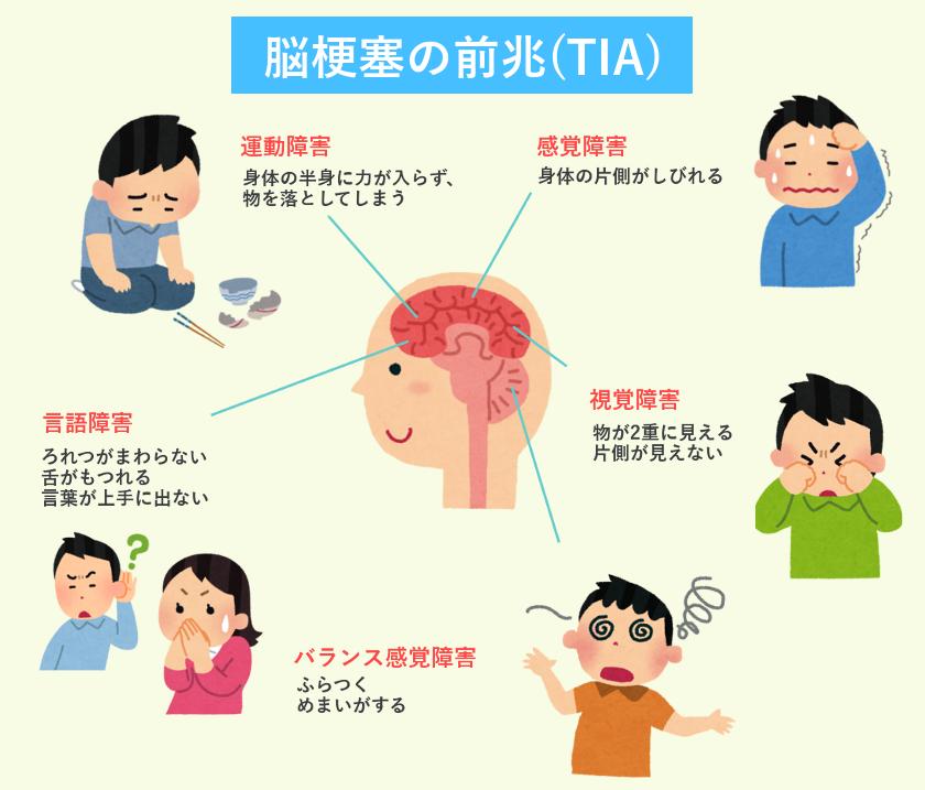 TIAの症状をまとめた図
