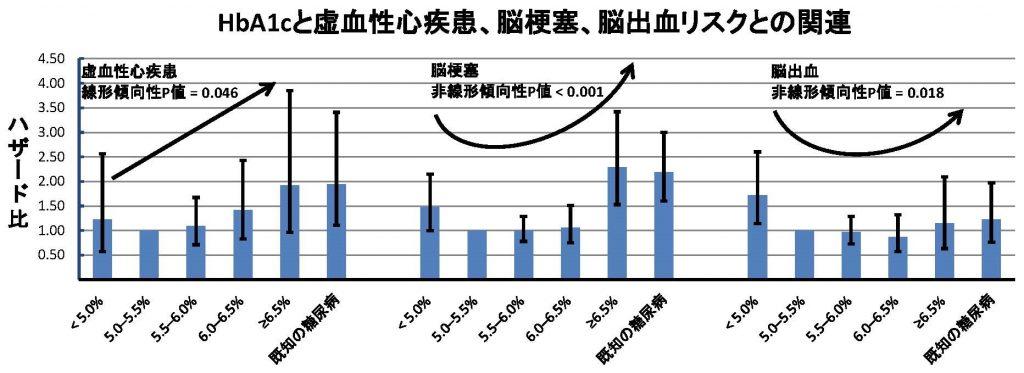 HbA1cの増加と脳卒中発症率増加の関連を示す図