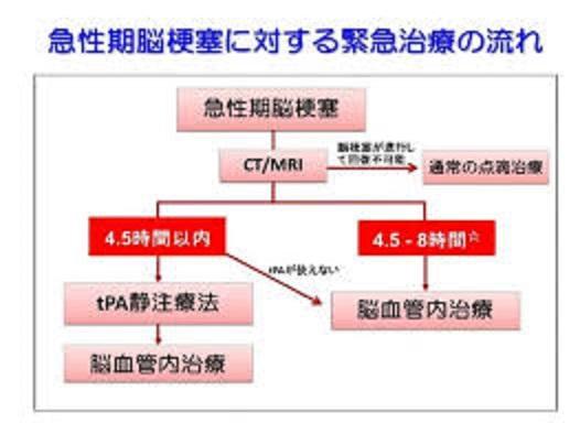 急性期の治療について説明する図