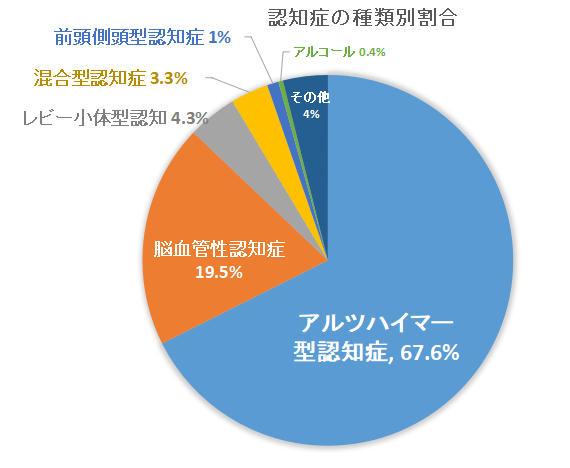 認知症の原因の約2割は脳梗塞であることを示すグラフ