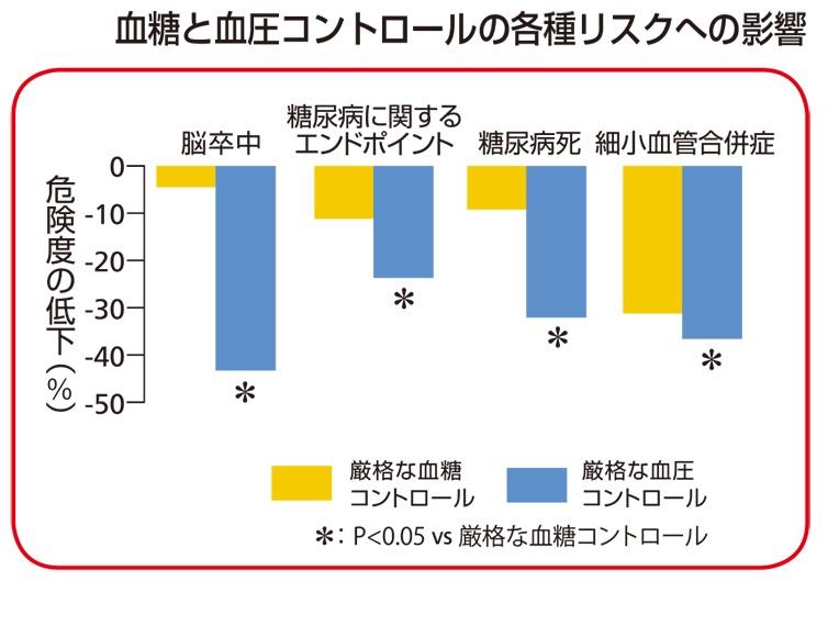 血糖と血圧のコントロールの重要性を示すグラフ