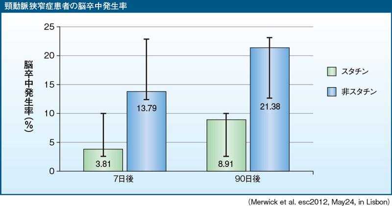 脂質異常症のスタチン治療が脳梗塞の発症率を低下させることを示すグラフ