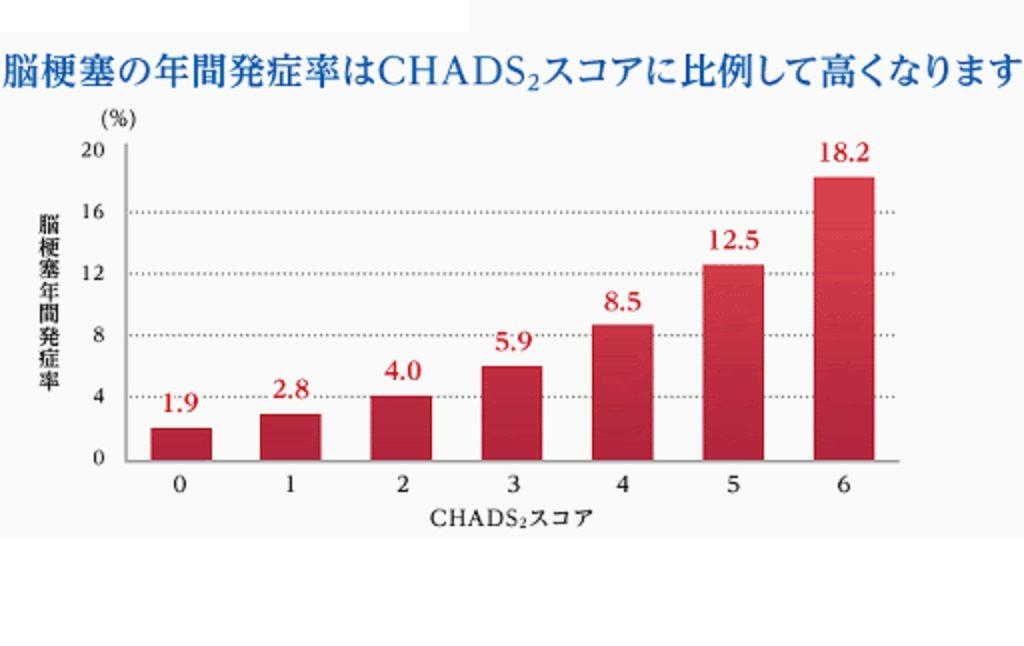 CHADSスコアの点数と脳梗塞発症率の関係を示すグラフ