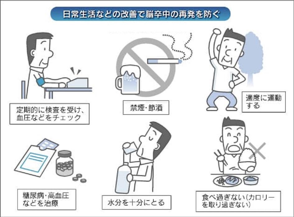 禁煙 節酒 減量の重要性を示す図