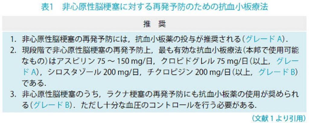 抗血小板療法について説明する図