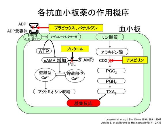 さまざまな抗血小板薬の作用機序をまとめた図