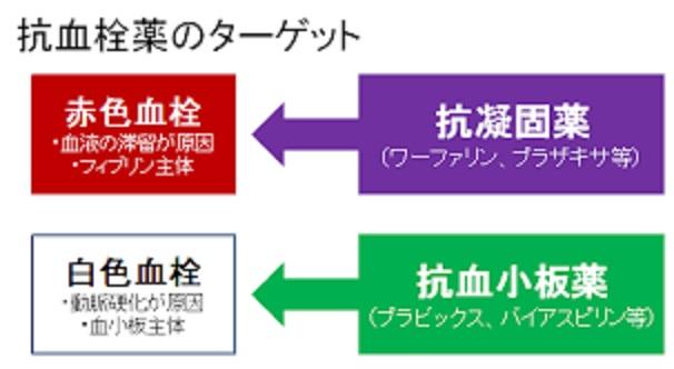 抗凝固薬について説明する図