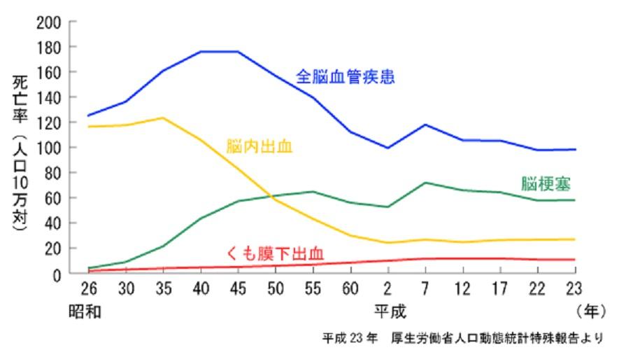 脳出血の発症率 死亡率の経時的変化を示すグラフ