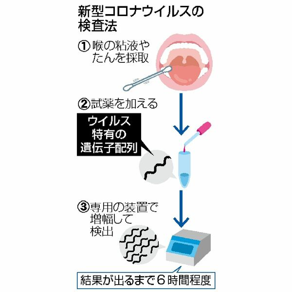 PCR法の検体採取について説明した図
