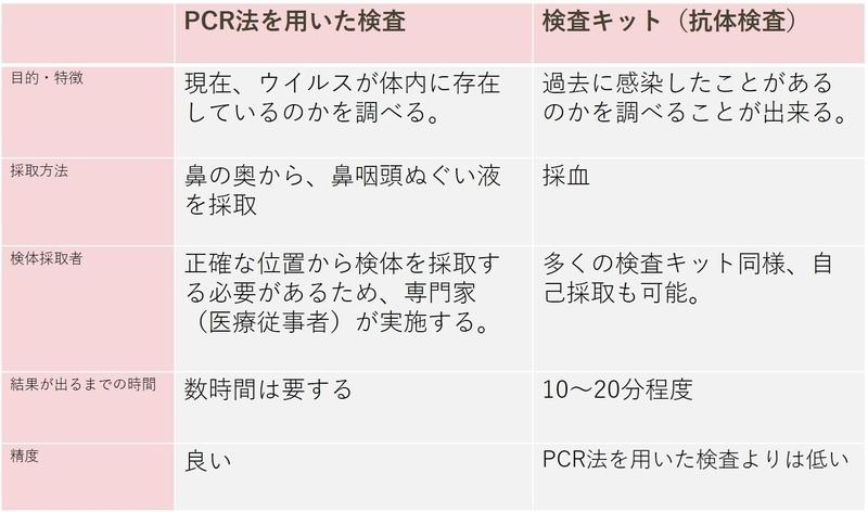 PCR検査と抗体検査の違いを示す表