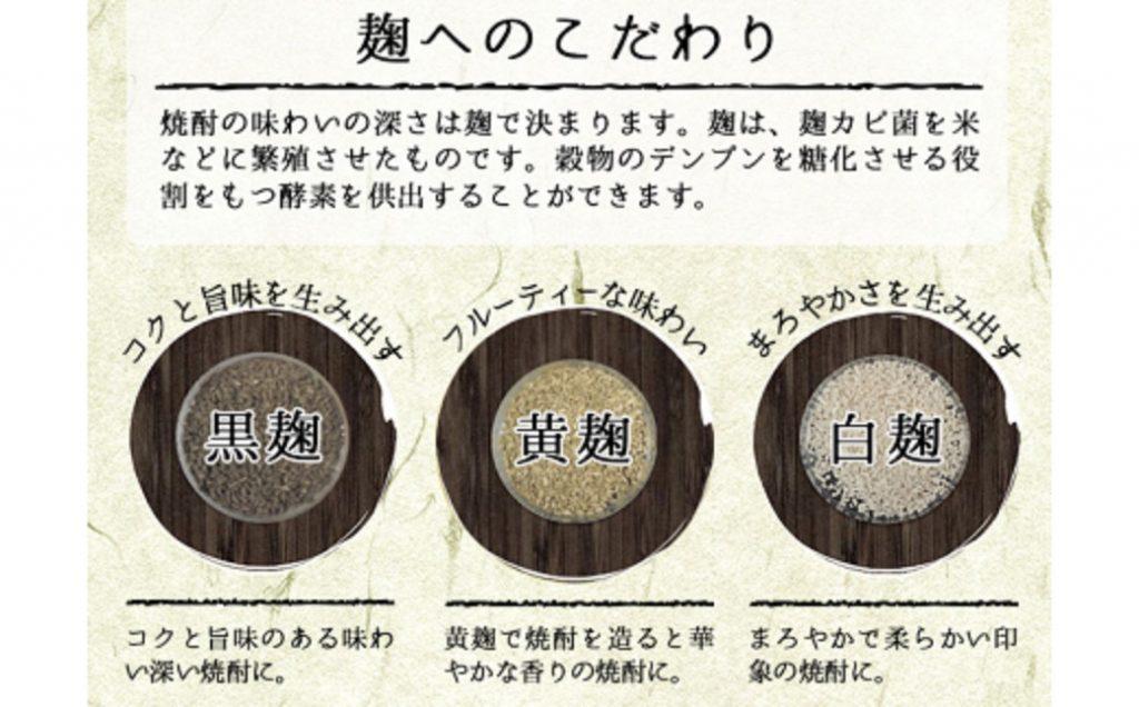 白 黒 黄色の麹の特徴を比較した図
