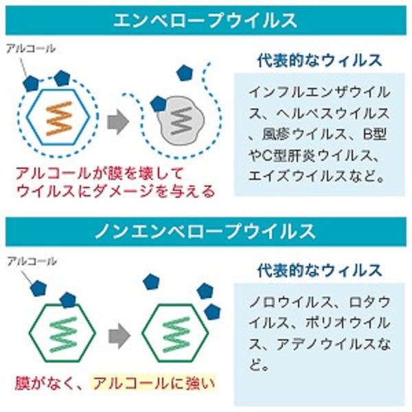 アルコールがエンベロープウイルスを溶かすことを示す図