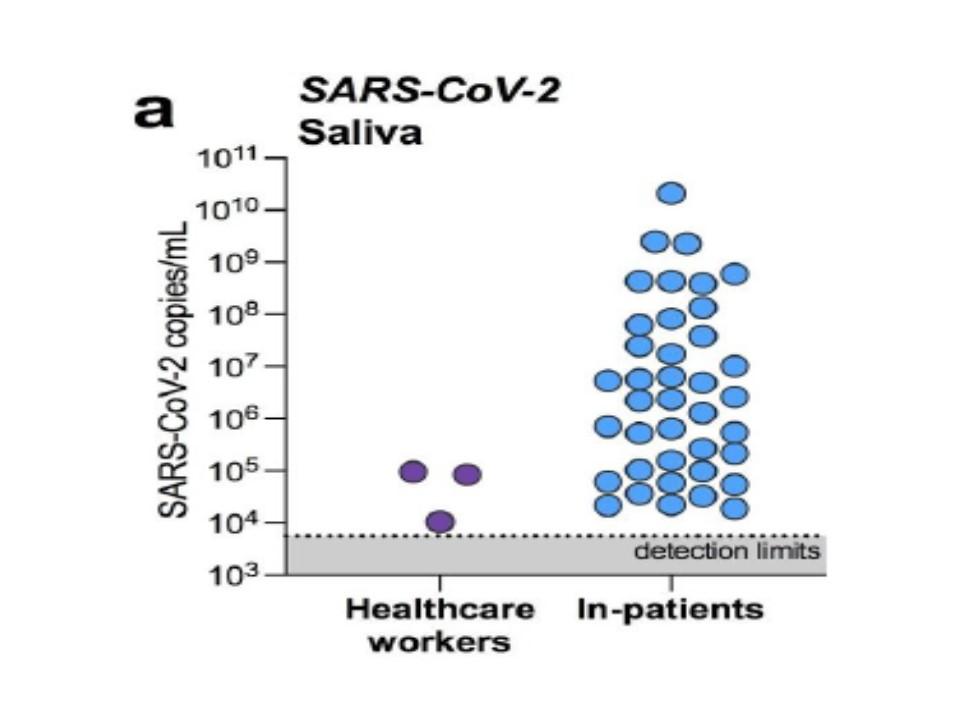 健常人の唾液でウイルスが検出されることを示したグラフ