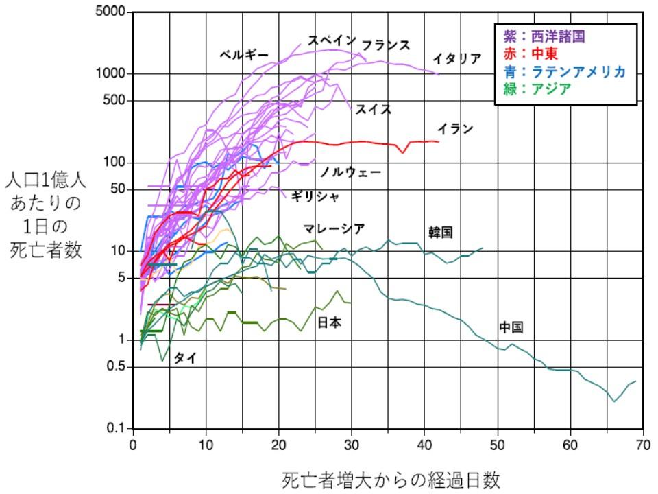 欧米で死者数が多いことを示すグラフ
