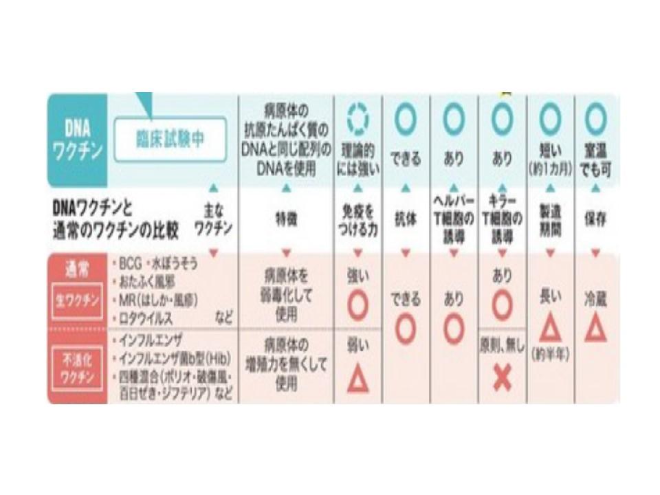 DNAワクチンの利点を説明した表