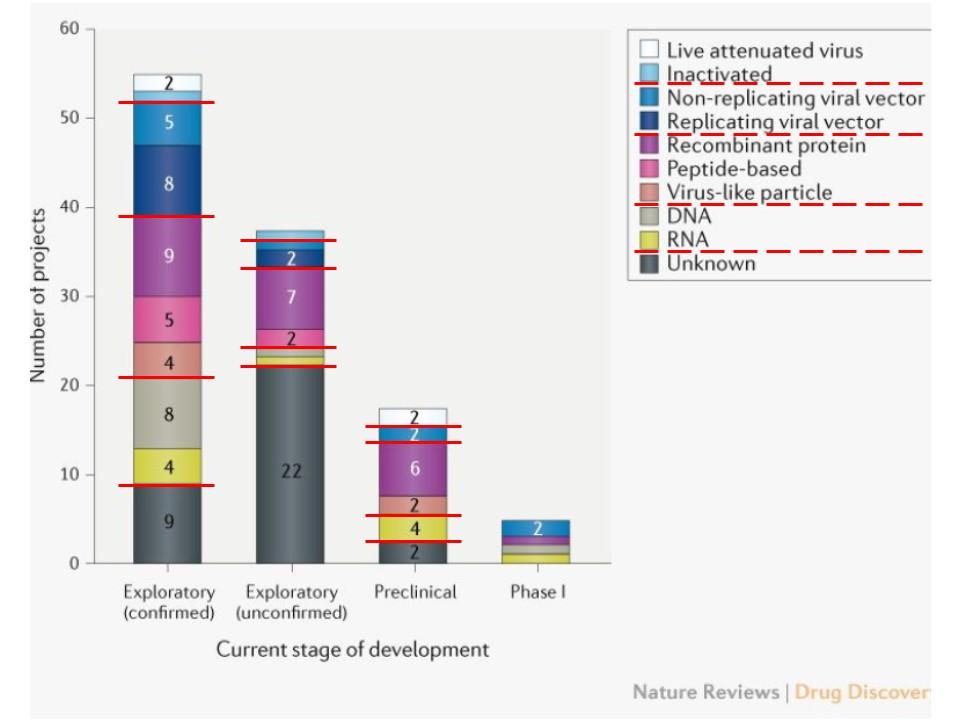 開発中の新型コロナウイルスのワクチンの製造方法についてまとめた図表