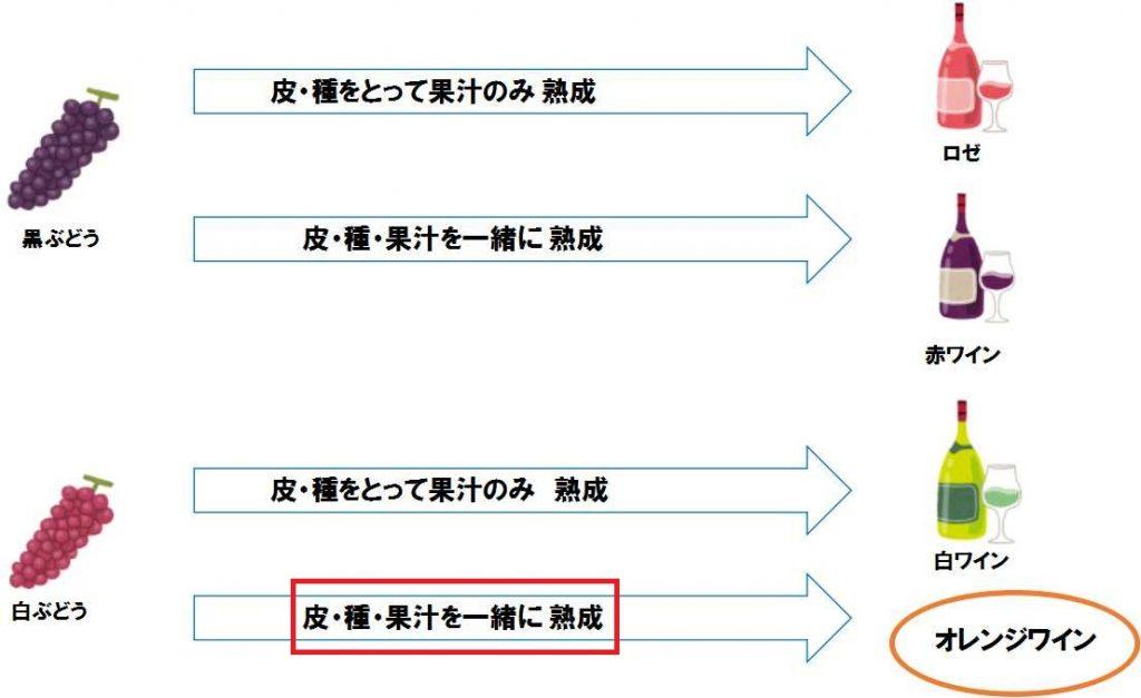 オレンジワインの製造法を示す図