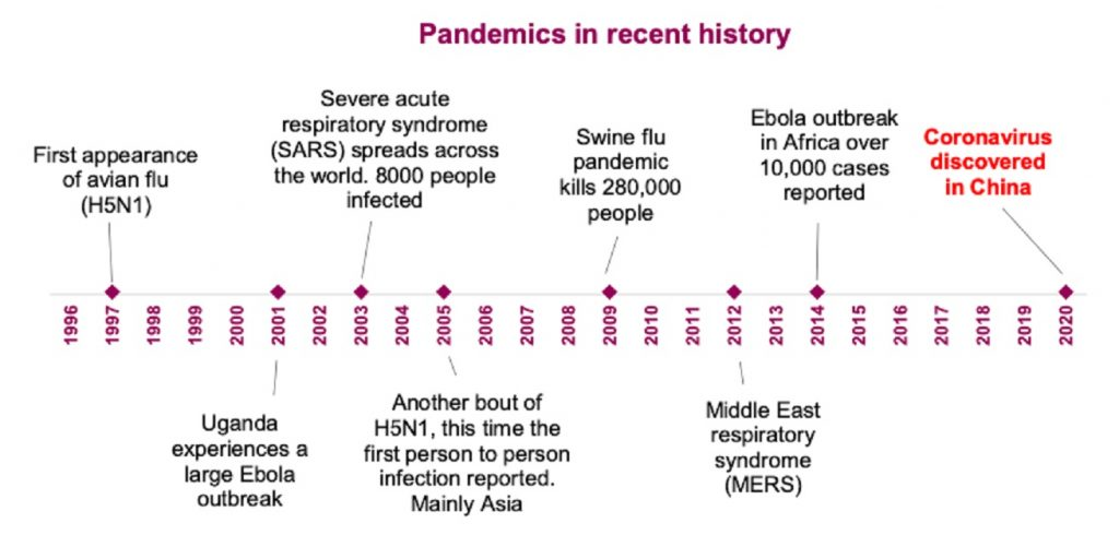 10年に1回のペースでパンデミックが起きていることを示す年表