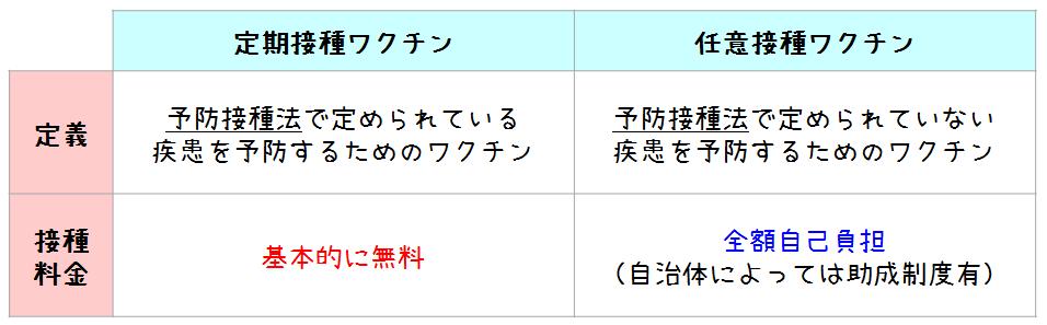 任意接種するワクチンの種類を示す表