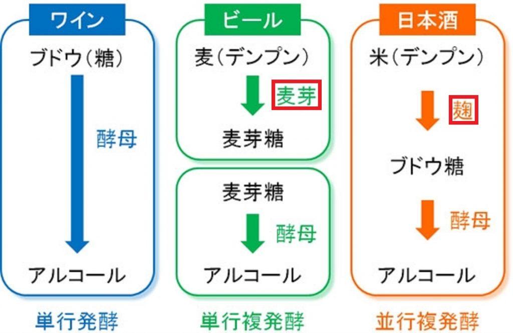 ビールの麦芽 日本酒の麹 の役割を示す図