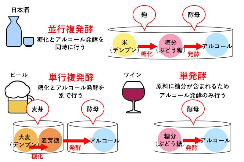 並行複発酵について説明する図