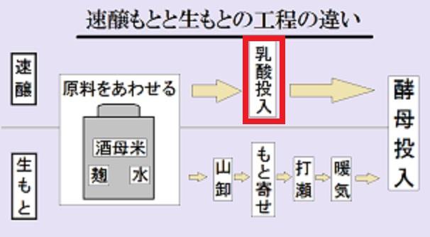 生酛系と速醸系の差異について説明する図
