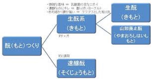 「生酛系」と「速醸系」について説明する図