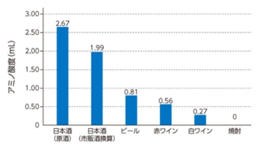 他のお酒に比べ日本酒はアミノ酸を多く含むことを示すグラフ