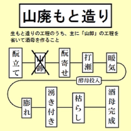 山卸廃止酛の作業の工程図