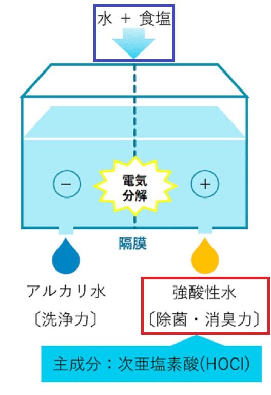 次亜塩素酸水の作り方を示す図