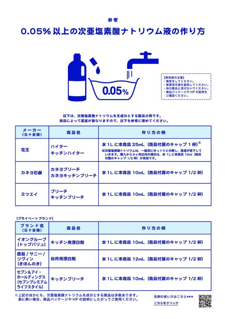 塩素系漂白剤の薄め方を説明する図