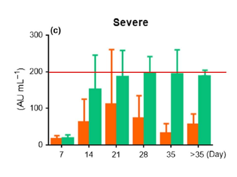 重症例では最初からIgG抗体量が多いことを示すグラフ