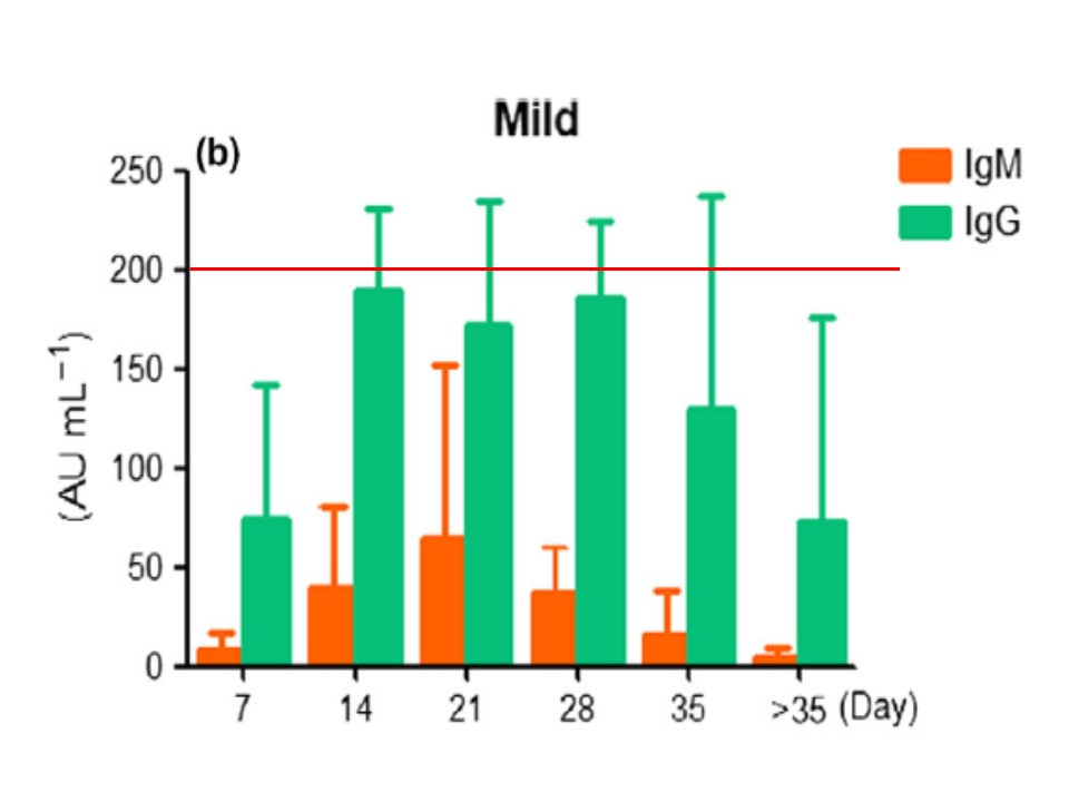 マイルドな例では重症例ほどIgG抗体量が多くないことを示すグラフ